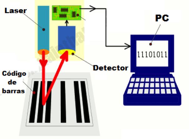 Ilustração de como funciona a leitura do código de barras. a imagem mostra o laser saindo de um sistema, batendo no código de barras e retornando para um detector, ao lado do emissor de laser. Estes estão ligados a um computador.