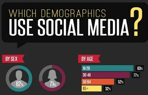 Where Your Audience Spends Time Online [Infographic]