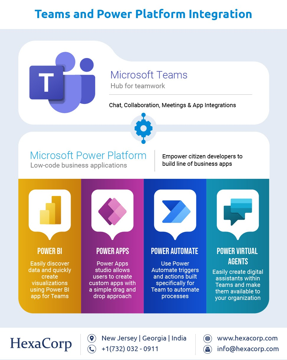 Teams and Power Platform Integration #infographic