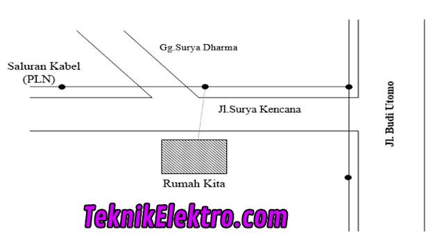 contoh diagram situasi
