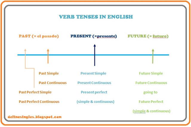 Los Tiempos Verbales En Inglés Present Simple