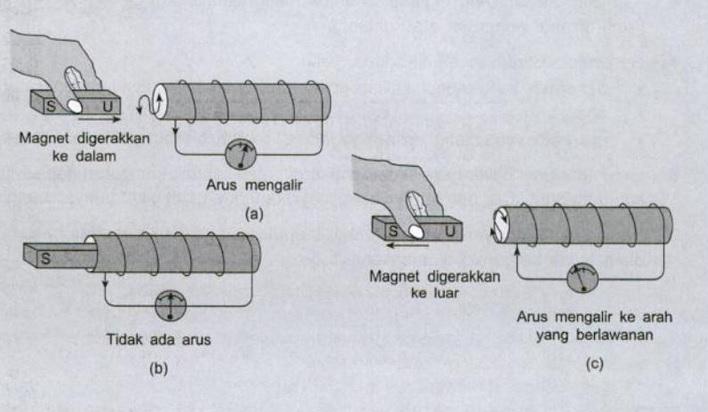 percobaan arah gerak jarum galvanometer
