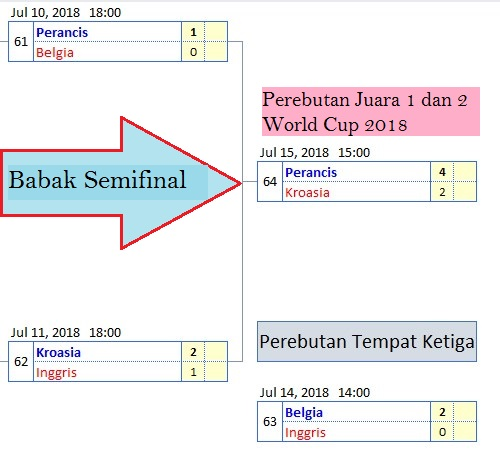 Babak Final  World Cup Tahun 2018