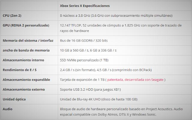 Aquí dejamos las especificaciones oficiales de la Xbox Series X.