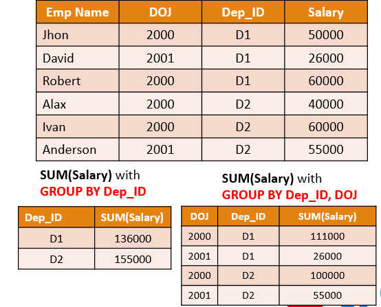 group by MYSQL Nested grouping