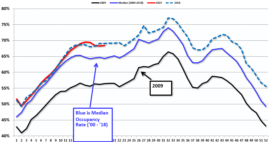 Calculated Risk: Hotels: Occupancy Rate Increased Year