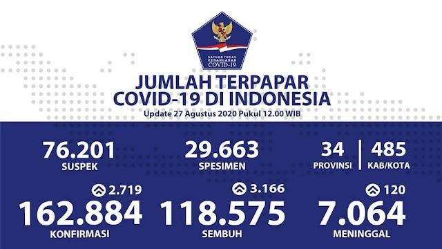 Jumlah Kasus Covid19 di Indonesia per 27 Agustus 2020