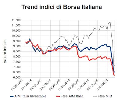 Trend indici di Borsa Italiana al 20 marzo 2020