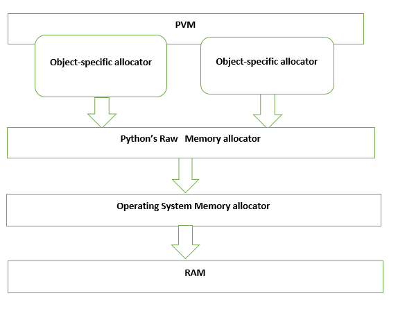 Memory Management in Python