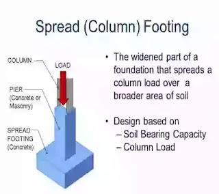 shallow foundation depth, types of shallow foundation with diagram, shallow foundation,  types of shallow foundation ppt, when to use shallow foundation,