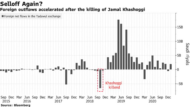 #Saudi Shares Drop as U.S. Pins Khashoggi Murder on Crown Prince - Bloomberg