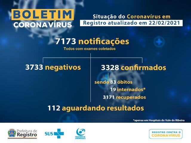 Registro-SP confirma mais um óbito e soma 83 mortes por Coronavirus - Covid-19