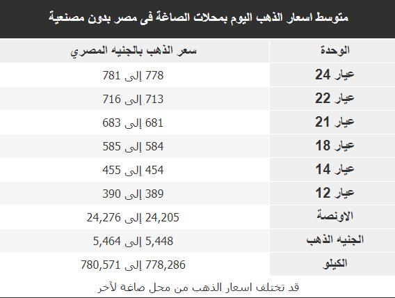 متوسط اسعار الذهب اليوم بمحلات الصاغة فى مصر بدون مصنعية 5/10/2019