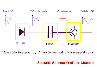schematic diagram and block representation of vfd variable frequency drive