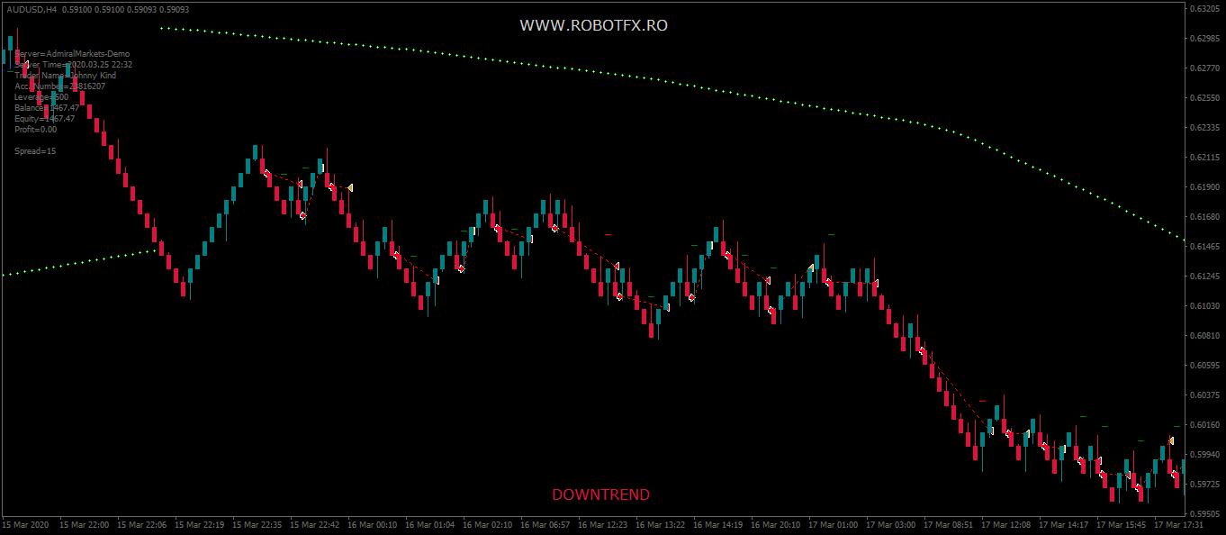 Trading on renko charts in Metatrader