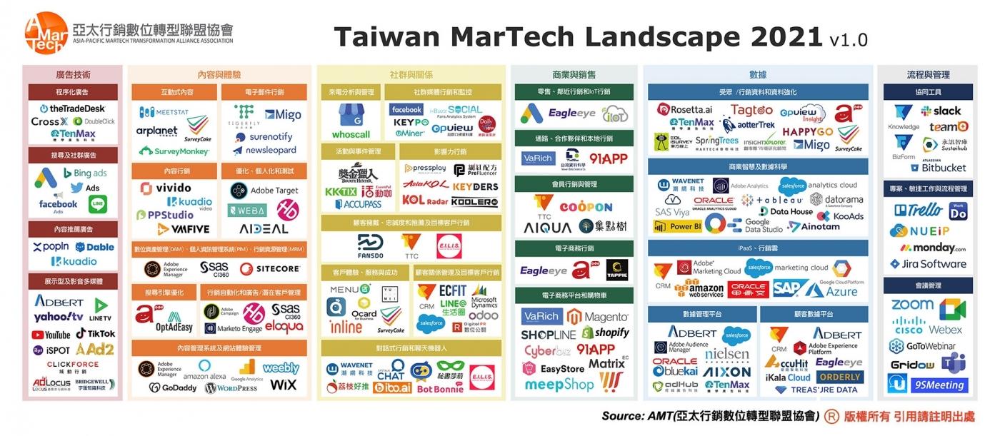 加速企業數位轉型 AMT催生台灣首張MarTech地圖
