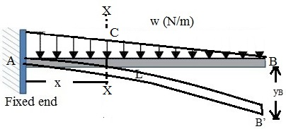 SLOPE AND DEFLECTION OF A CANTILEVER BEAM WITH GRADUALLY