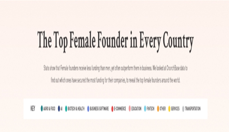 Mapped: The Top Female Founder in Each Country #infographic