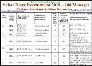 Gujarat,iti jobs