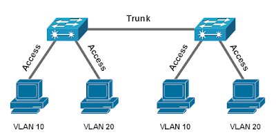 Switchport Mode Pada VLAN