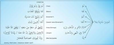 Amil jawazim ini ada yang termasuk macam Amil Jawazim | Contohnya Dalam Al-Qur'an | Nahwu Praktis