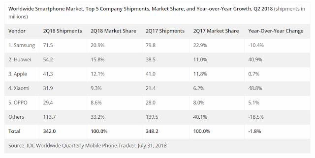 worldwide quarterly mobile phone tracker idc