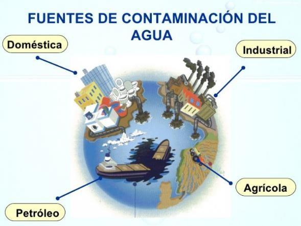 Causas de los Contaminación del Agua