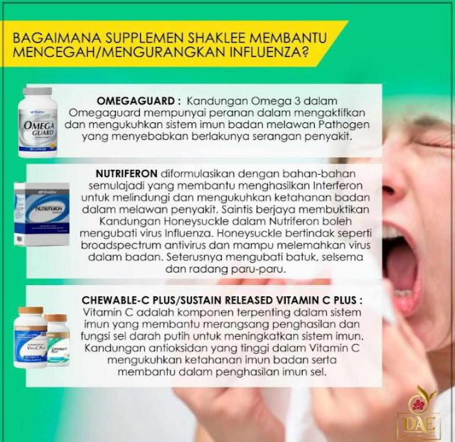 Nutriferon Vitamin C Omega Guard cegah Influenza bosster imun Komplikasi Influenza A vaksin Influenza  simptom-symptom Influenza A Cegah  Influenza Influenza terbahagi kepada 3