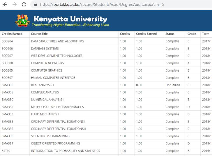 Kenyatta University (K.U) grading system