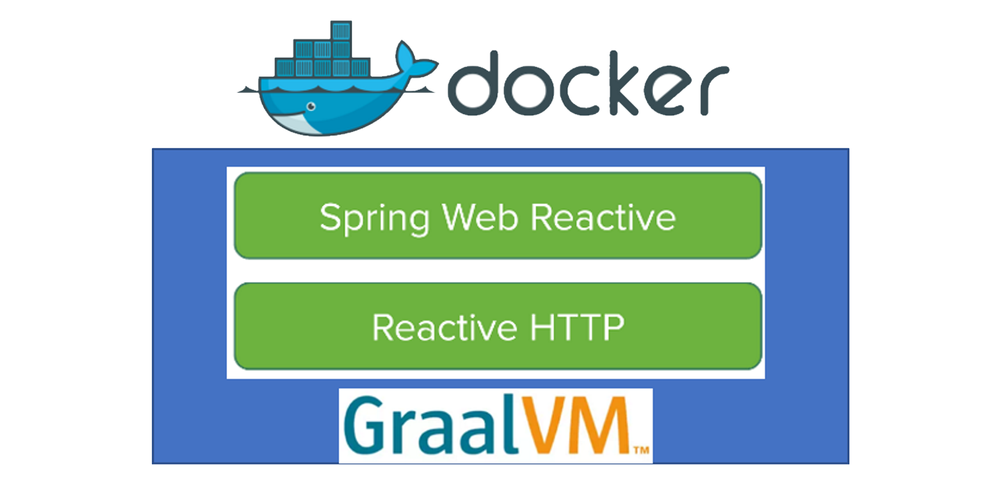 Oracle SOA / Java blog: Running Reactive Spring Boot on
