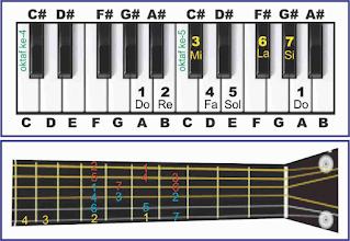 gambar tangga nada a major pada piano dan gitar