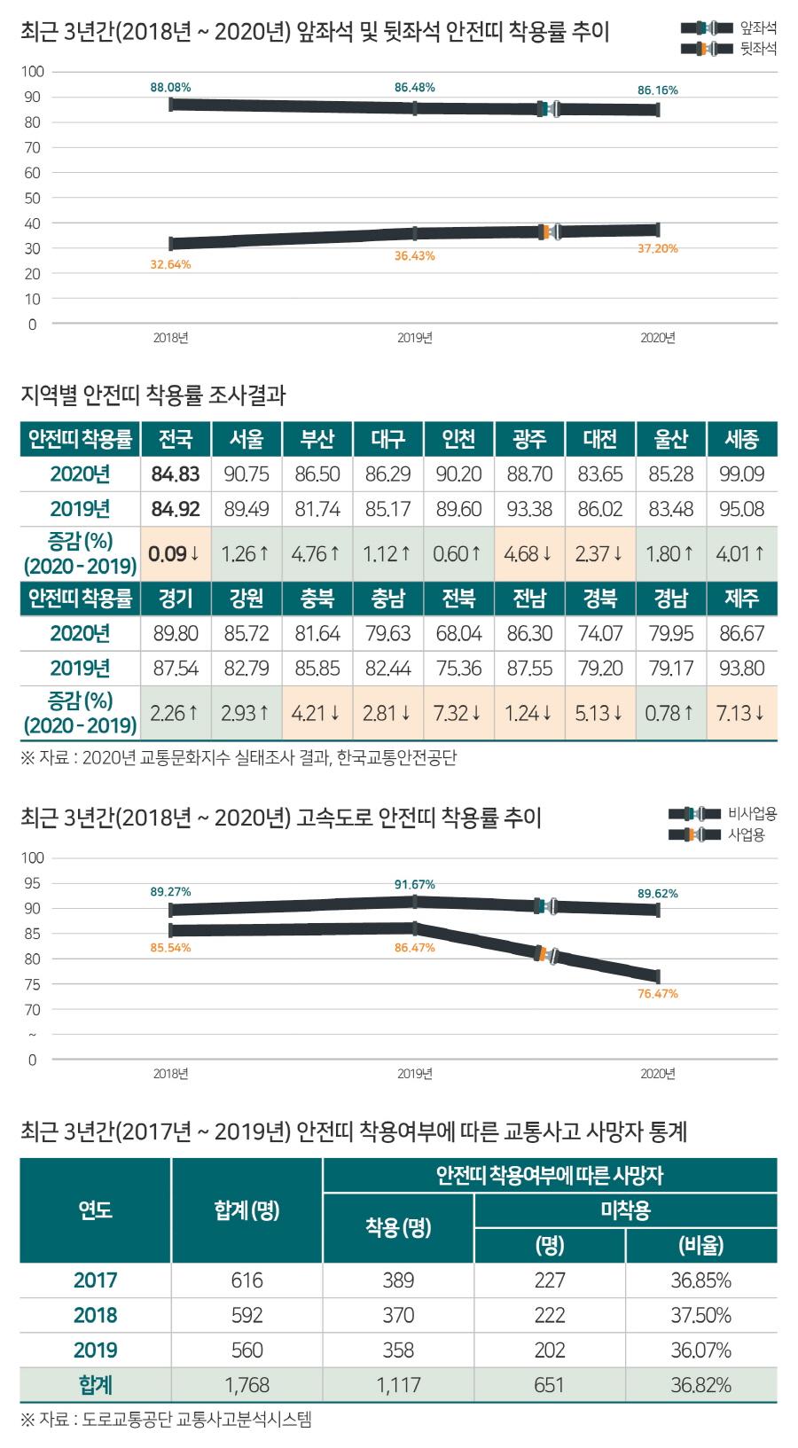 2020년 교통문화지수 실태조사, 안전띠 착용률 84.83%