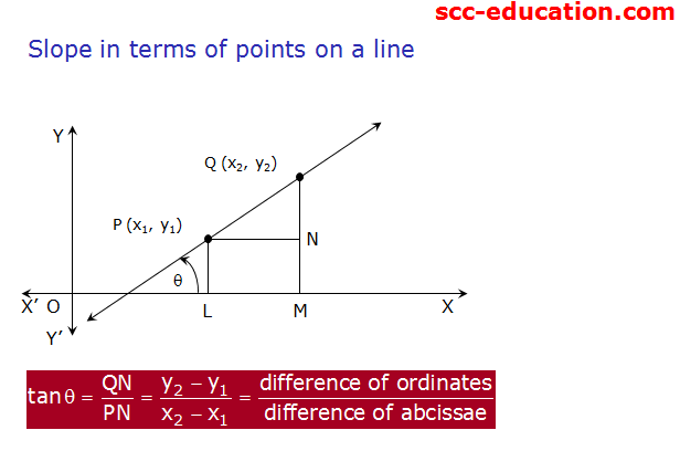 Definition of straight line, locus ,Slope of a line ,Angle between two lines ,Intercepts of a line on the axes,Slope, intercept form ,Point,slope form ,Two-point form ,Intercepts form ,Normal form