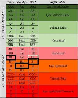 Türkiye'nin kredi notu nedir