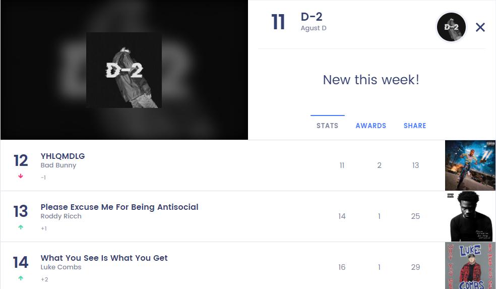 Mixtape 'D-2' of BTS' Suga Jumps to Rank 11th in 'Billboard 200' Chart