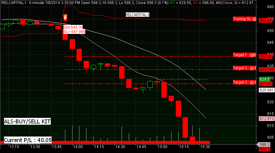 DAY TRADING NIFTY :- Nifty Day Trading Software for Amibroker