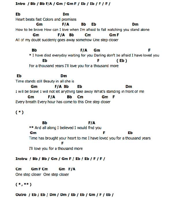 One Thousand Years Guitar Chords Image Collections Guitar Chords