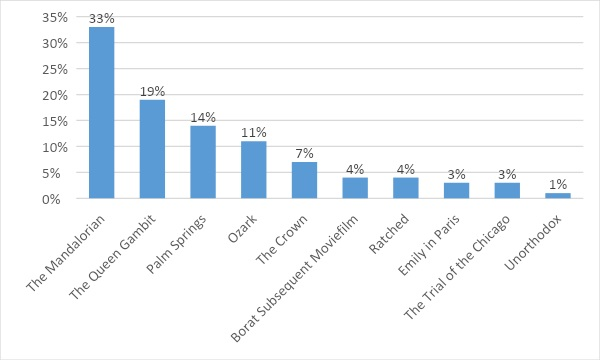 The percentage of users targeted by malware associated with nominated films in February