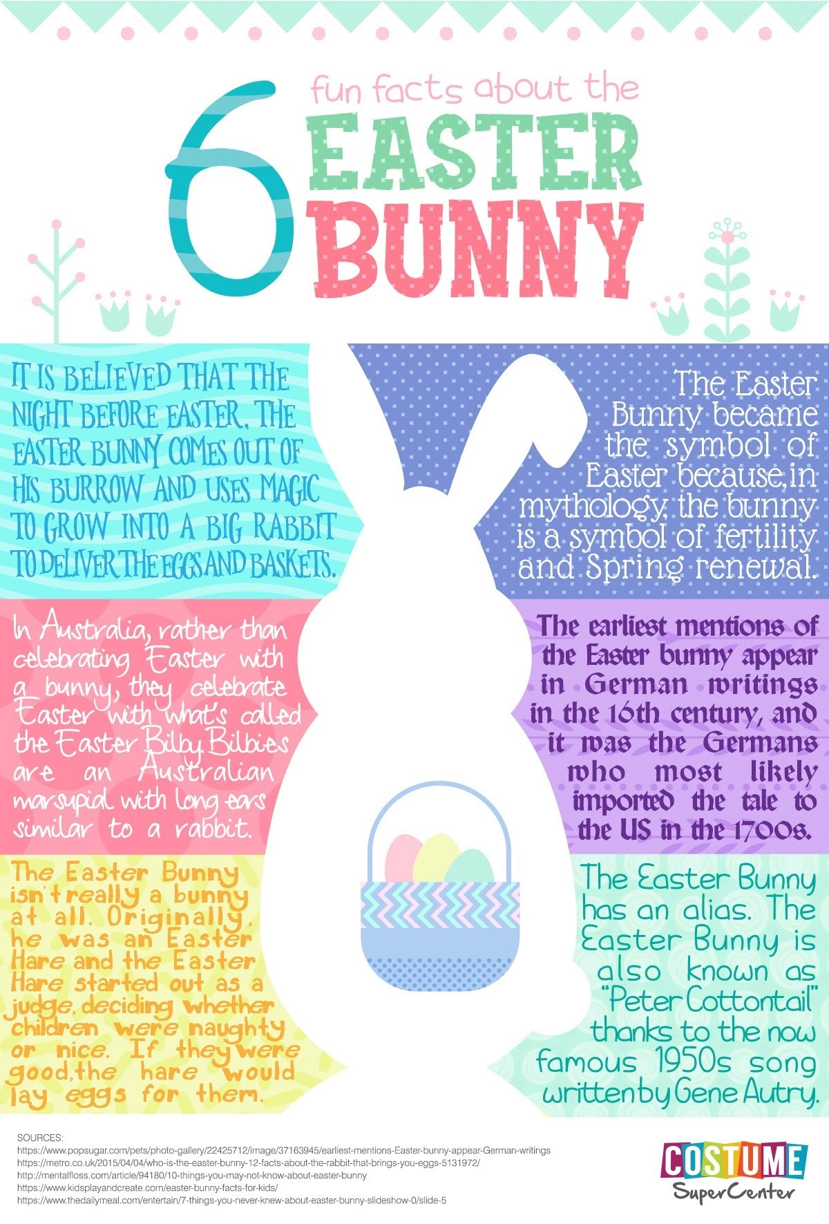 6 Fun Facts About The Easter Bunny #infographic