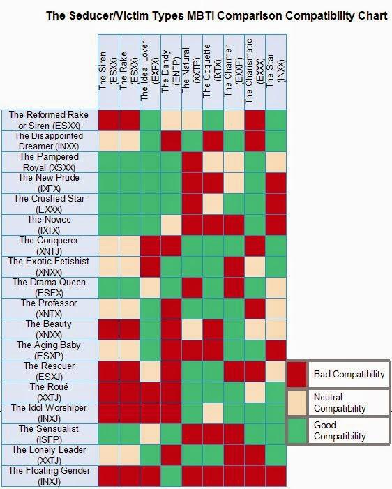 Myers briggs compatibility chart also heartpulsar rh