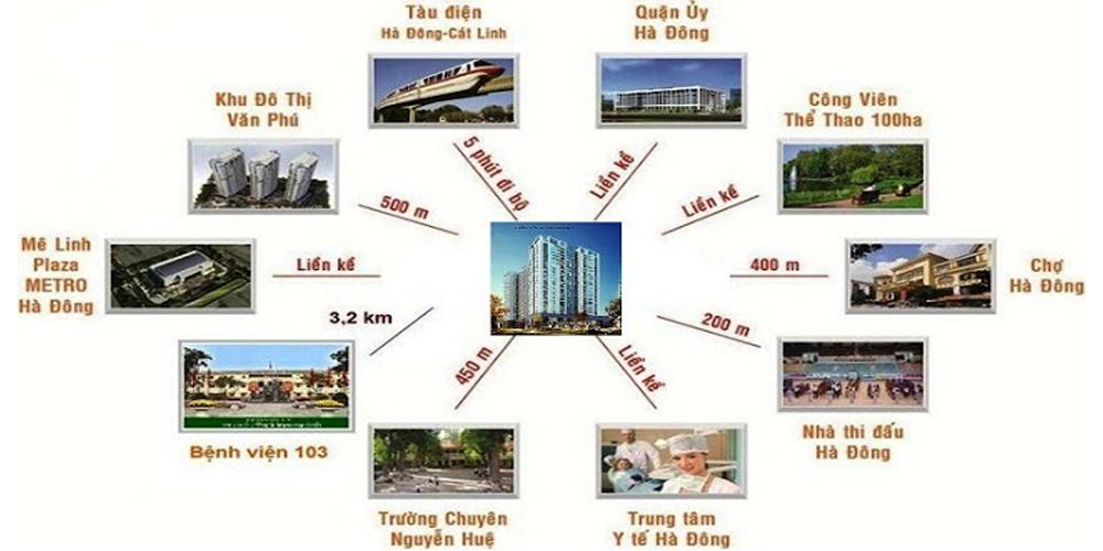 Phú Thịnh Green park tọa lạc tại vị trí đắc địa quận Hà Đông