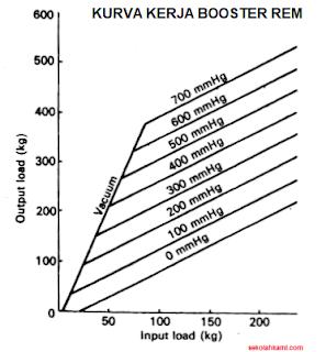 Grafik Kerja Booster Rem