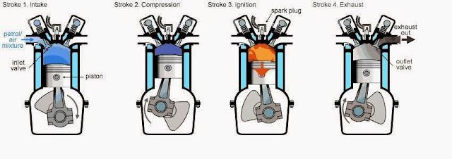 Cara Kerja Motor Mesin 4 Takt