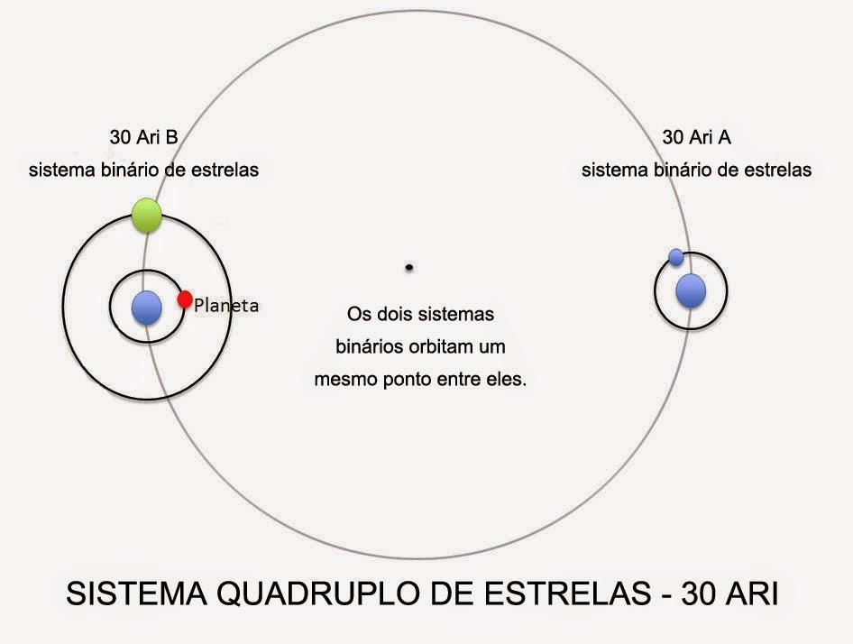 sistema 30 Ari
