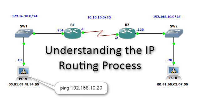 Understanding the Basic Concept of IP Routing