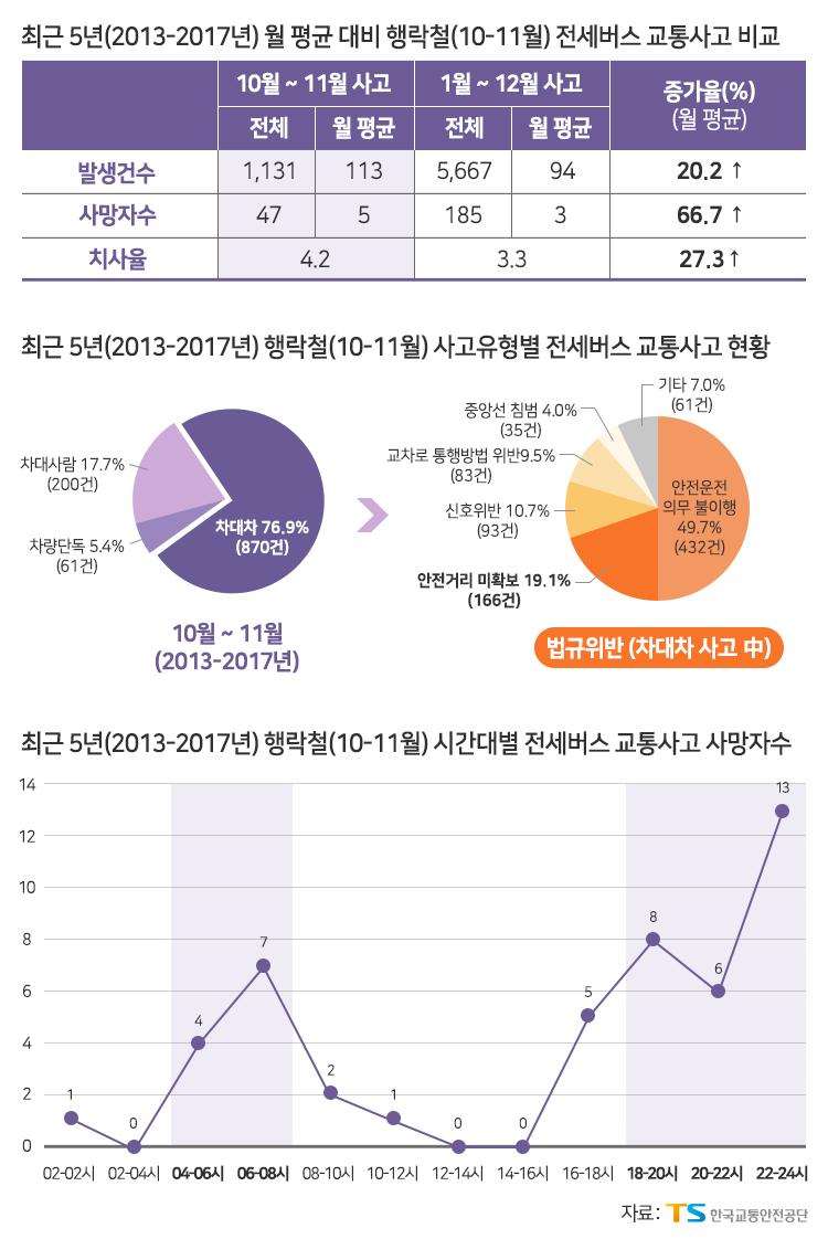 최근 5년간(2013-2017) 행락철 전세버스 교통사고 분석 현황