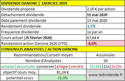 Danone exercice 2020 dividende