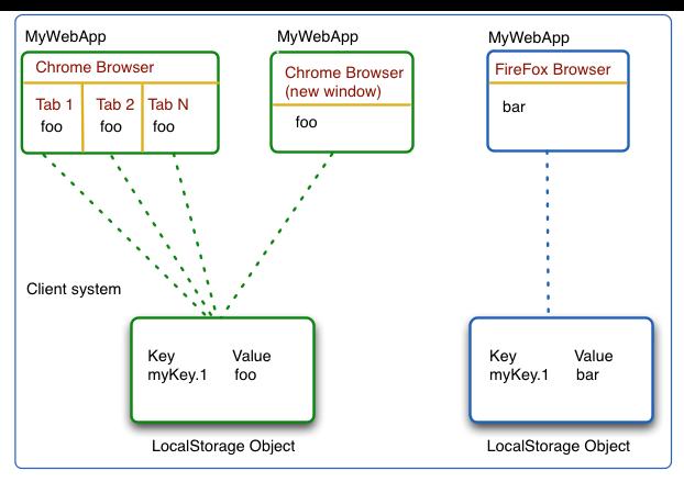 Work offline with HTML5 web storage | Knowledge Club