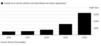 Cobalt Rising Demand