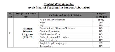 Medical Teaching Institution,Ayub Teaching Hospital Abbotabad